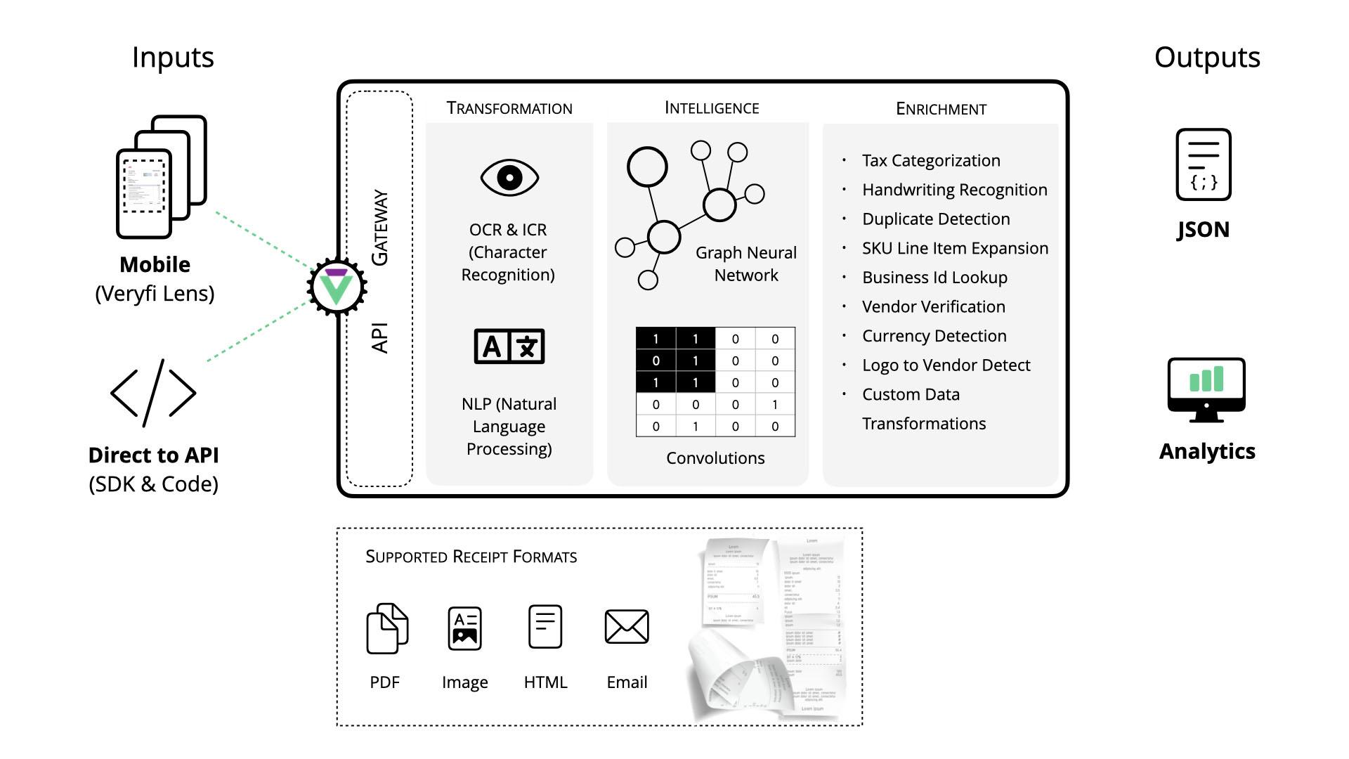 How Veryfi OCR API for Receipts Works