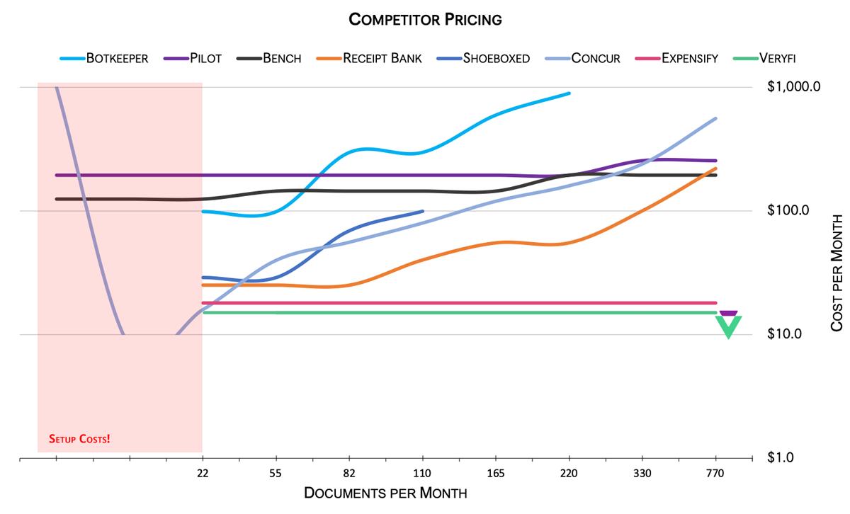 Pricing Comparison: Veryfi vs Competitors