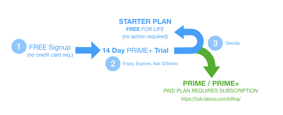 How IQBoxy 14 Day Trial of PRIME+ Works